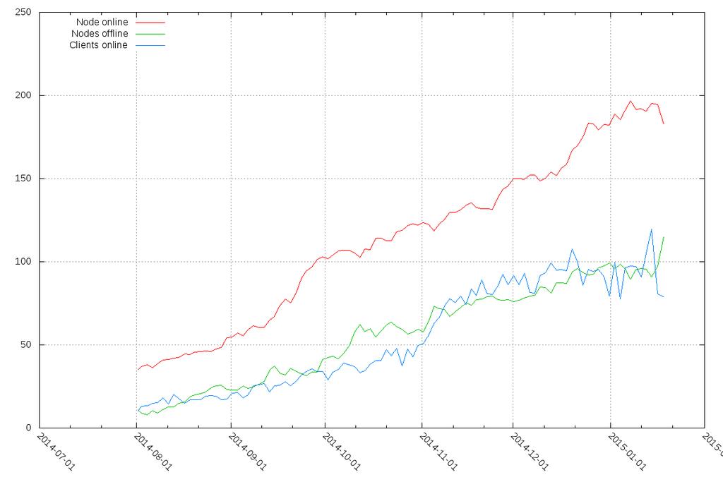 Wachstum seit August 2014